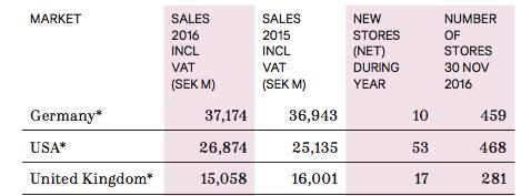 Meine Meinung zu H&M's Nachhaltigkeitsarbeit- Umsatzzahlen Deutschland