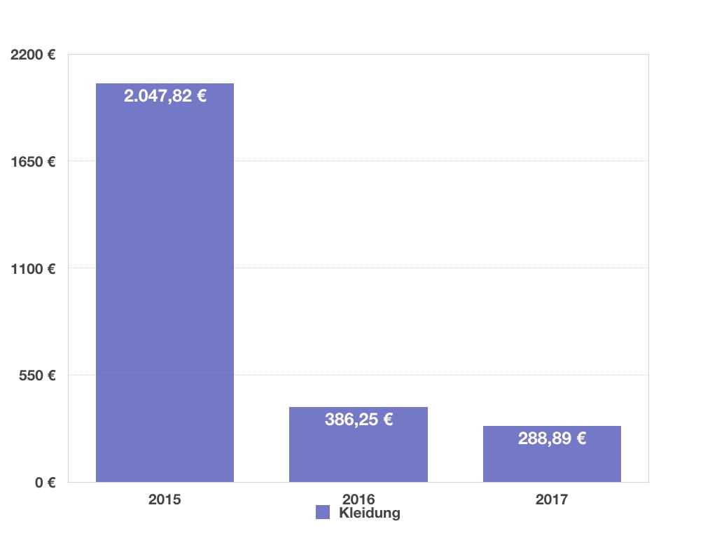 Finanzen_Ausgabenreduzierung bei Kleidung um knapp 90%